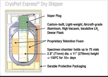 dry shipper