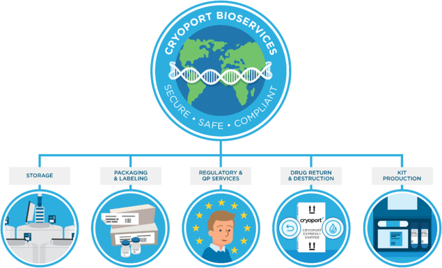 BioServices Infographic updated 21DEC2020