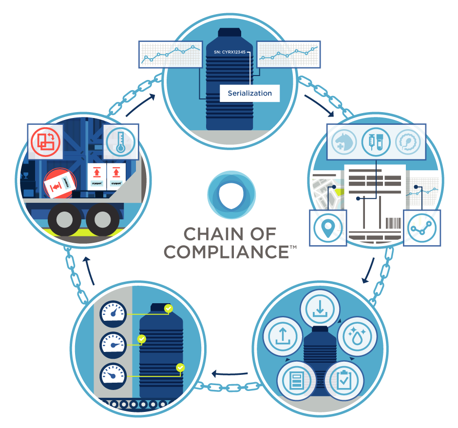 Chain of Compliance
