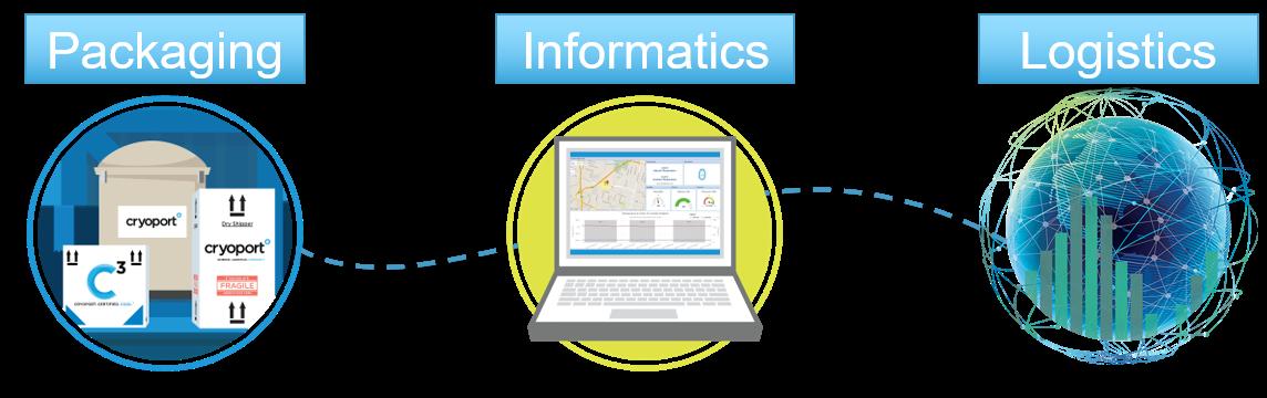 Packaging Informatics Logistics