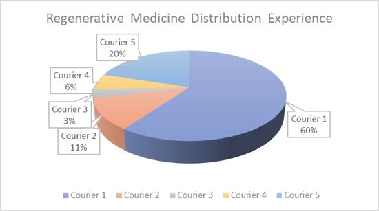 distribution exp