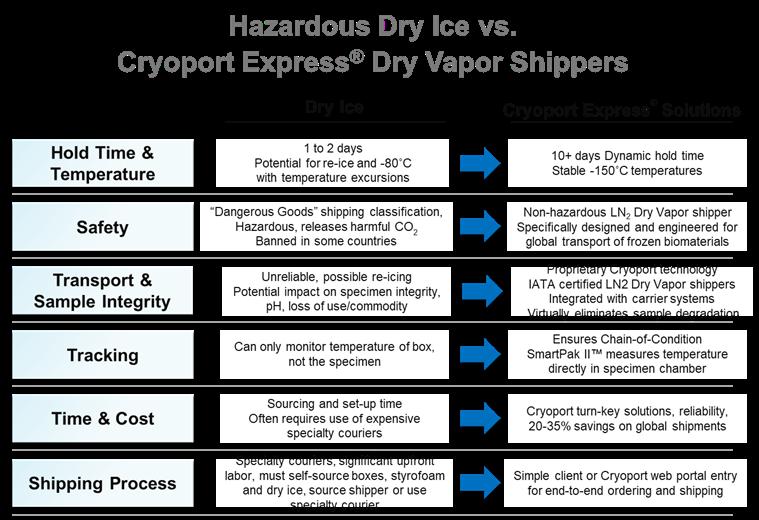 dry ice vs ln2