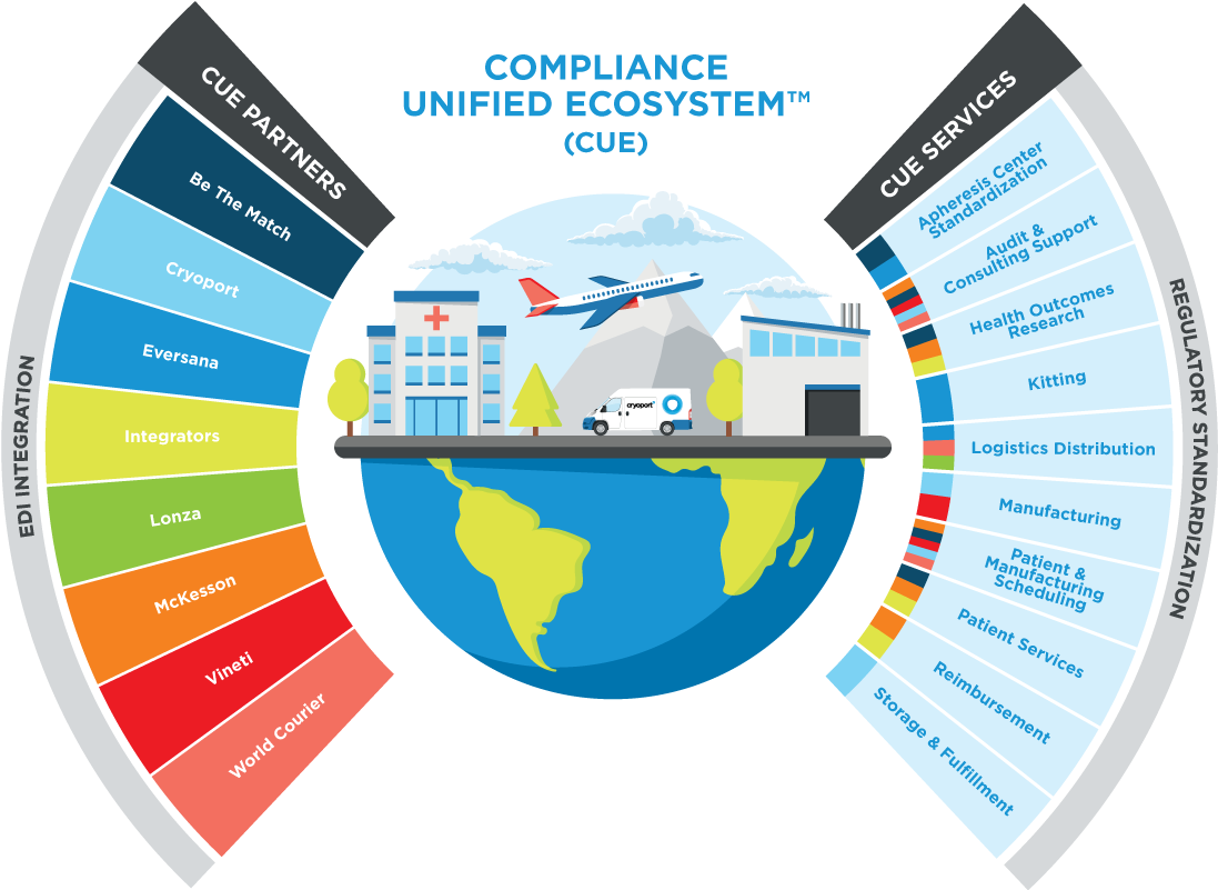 Compliance Unified Ecosystem (CUE)